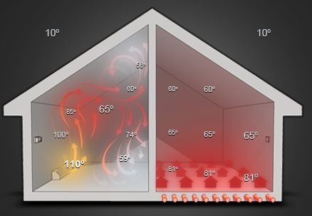 Which Is Better, Forced Air Or Radiant Heat?
