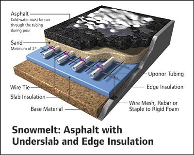 Snow Amp Ice Melting Systems Senergy Mechanical Inc